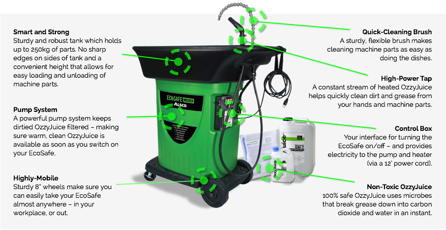 Ecosafe Washer Features