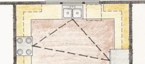 Kitchen work triangle layout