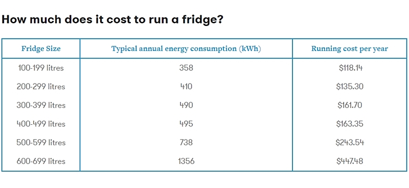 How much does it cost to run a fridge?