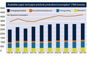 Paper consumption graph
