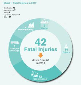 2017 Singapore work-related injury statistics